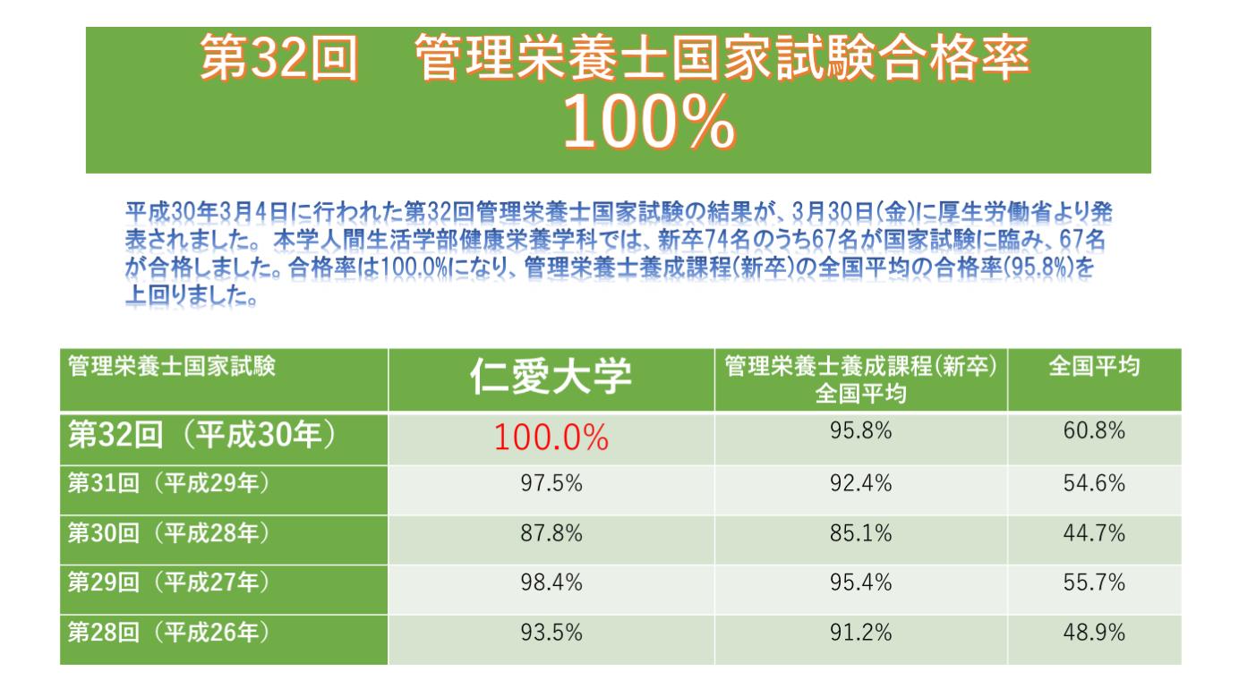 第32回管理栄養士国家試験合格率100%
